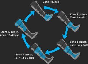 Ciclo de compresión de Normatec